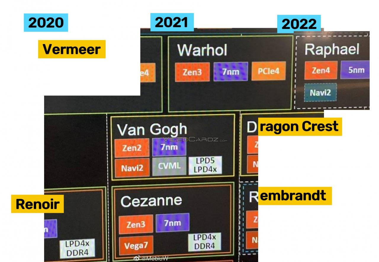 AMD Zen 4 2022年底再见 挤两年牙膏等待Intel来追