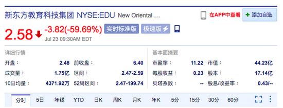 新东方美股开跌超60% 高途、好未来美股开跌近60%